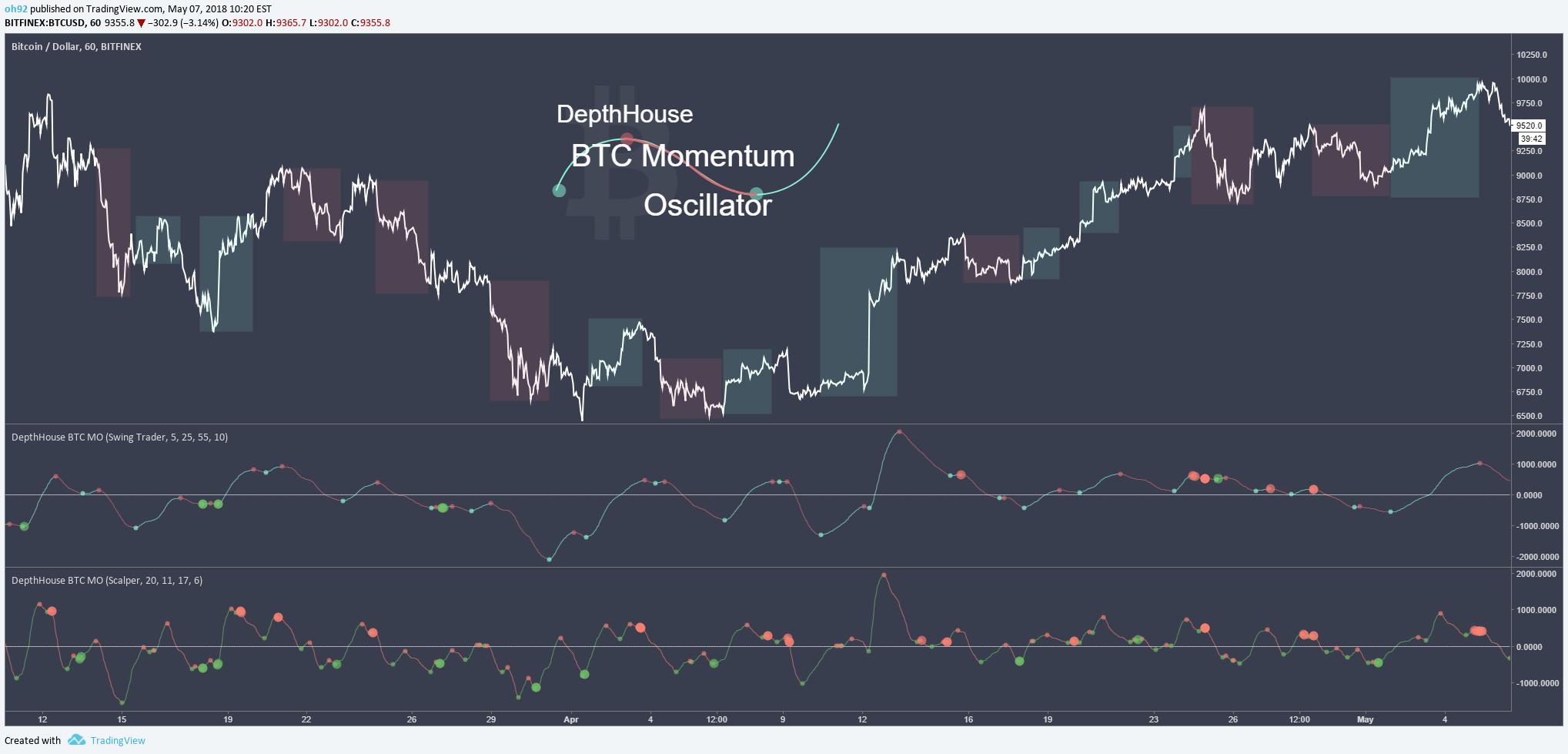 Bitcoin Momentum Oscillator with Backtest Capabilities » DepthHouse